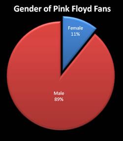 Pink Floyd Fan: Gender Chart