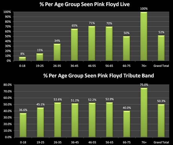 Percantage of Pink FLoyd fans that have seen tribute bands or the real thing.